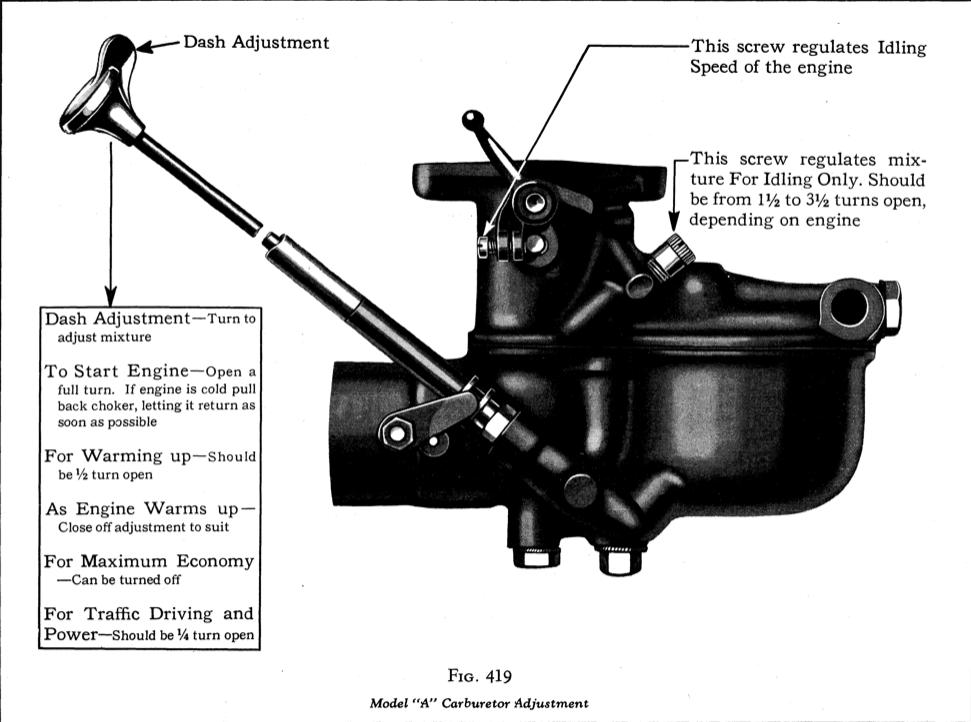 Model A Carburetor Adjustment Model A Garage Inc